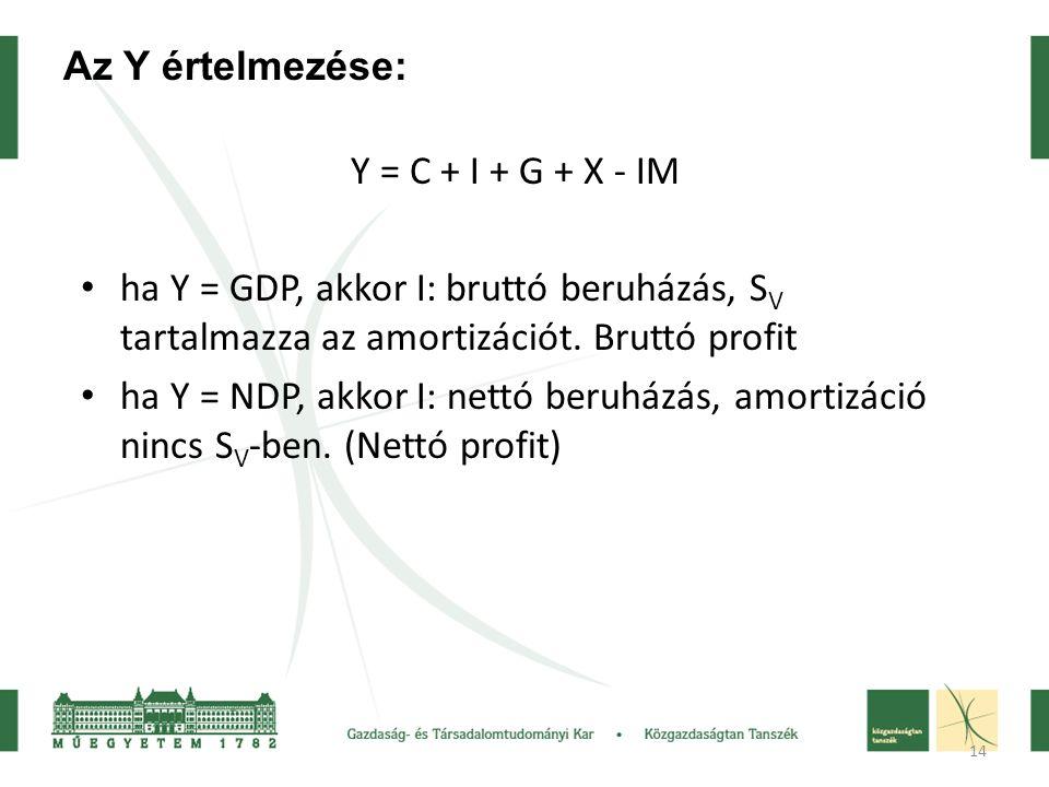 14 Y = C + I + G + X - IM ha Y = GDP, akkor I: bruttó beruházás, S V tartalmazza az amortizációt.