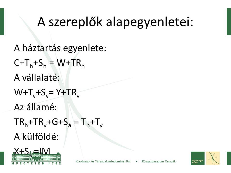 A szereplők alapegyenletei: A háztartás egyenlete: C+T h +S h = W+TR h A vállalaté: W+T v +S v = Y+TR v Az államé: TR h +TR v +G+S á = T h +T v A külföldé: X+S k =IM