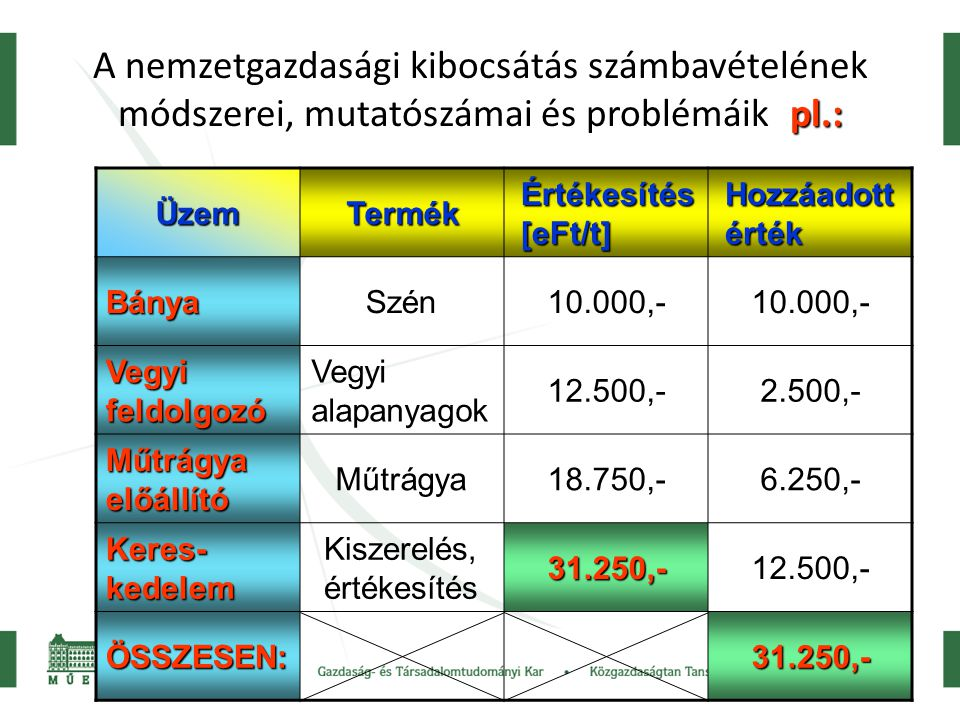 23 pl.: A nemzetgazdasági kibocsátás számbavételének módszerei, mutatószámai és problémáikpl.: ÜzemTermék Értékesítés [eFt/t] Hozzáadott érték BányaSzén10.000,- Vegyi feldolgozó Vegyi alapanyagok 12.500,-2.500,- Műtrágya előállító Műtrágya18.750,-6.250,- Keres- kedelem Kiszerelés, értékesítés31.250,-12.500,- ÖSSZESEN:31.250,-