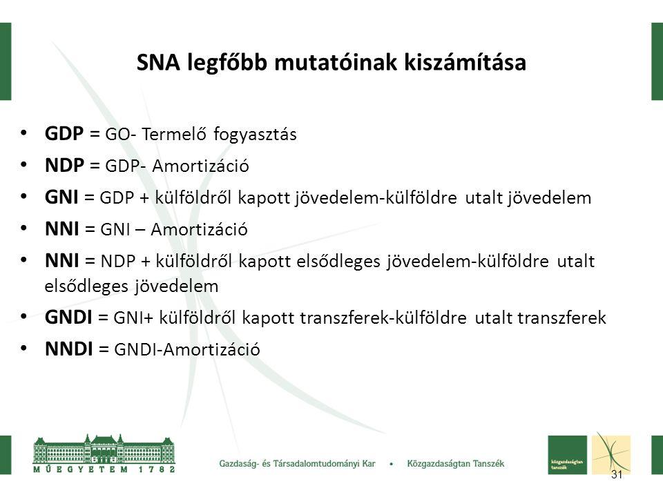 31 SNA legfőbb mutatóinak kiszámítása GDP = GO- Termelő fogyasztás NDP = GDP- Amortizáció GNI = GDP + külföldről kapott jövedelem-külföldre utalt jövedelem NNI = GNI – Amortizáció NNI = NDP + külföldről kapott elsődleges jövedelem-külföldre utalt elsődleges jövedelem GNDI = GNI+ külföldről kapott transzferek-külföldre utalt transzferek NNDI = GNDI-Amortizáció