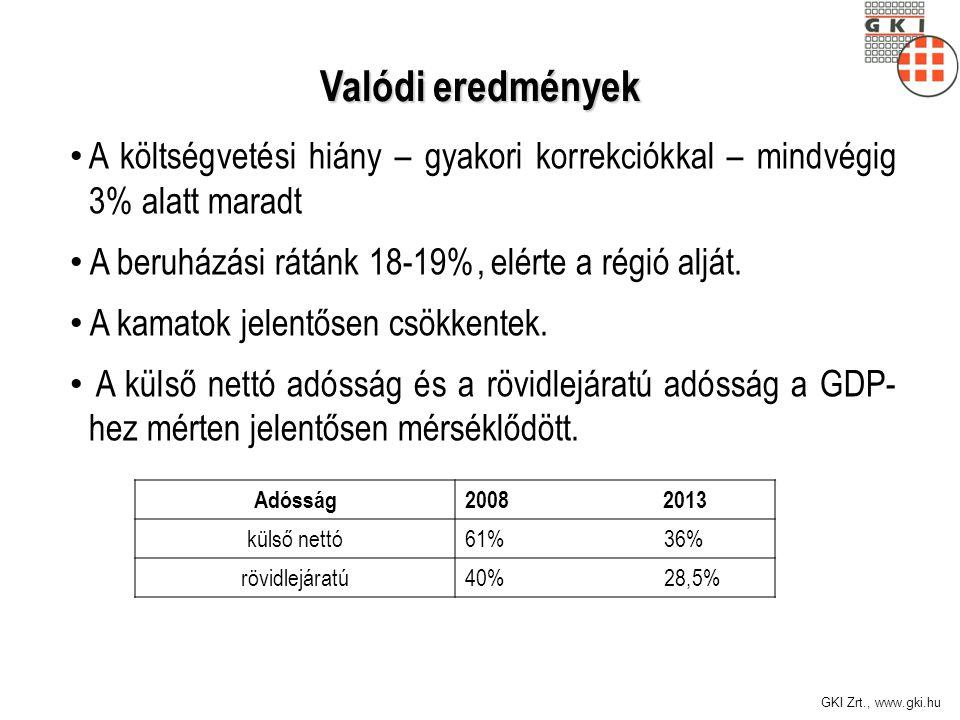 GKI Zrt., www.gki.hu Valódi eredmények A költségvetési hiány – gyakori korrekciókkal – mindvégig 3% alatt maradt A beruházási rátánk 18-19%, elérte a régió alját.