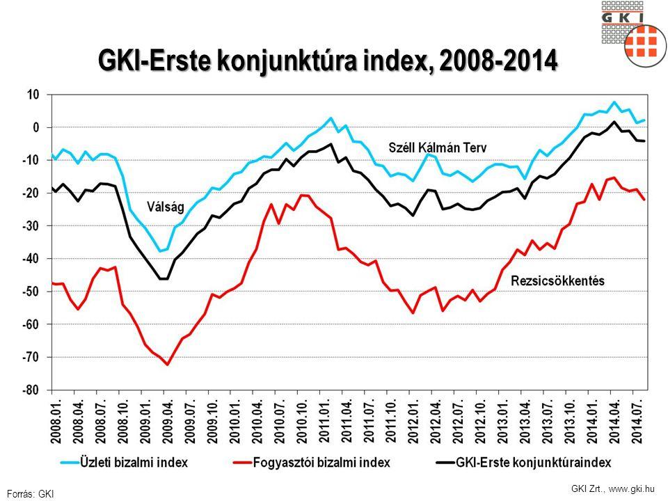 GKI Zrt., www.gki.hu GKI-Erste konjunktúra index, 2008-2014 GKI-Erste konjunktúra index, 2008-2014 Forrás: GKI