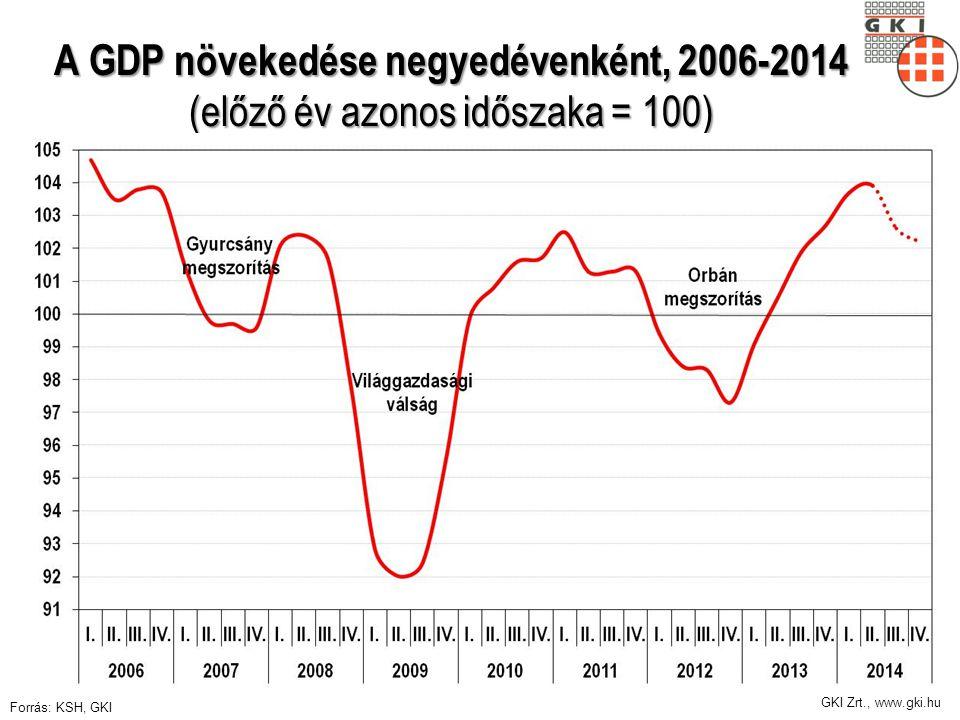 GKI Zrt., www.gki.hu A GDP növekedése negyedévenként, 2006-2014 (előző év azonos időszaka = 100) Forrás: KSH, GKI