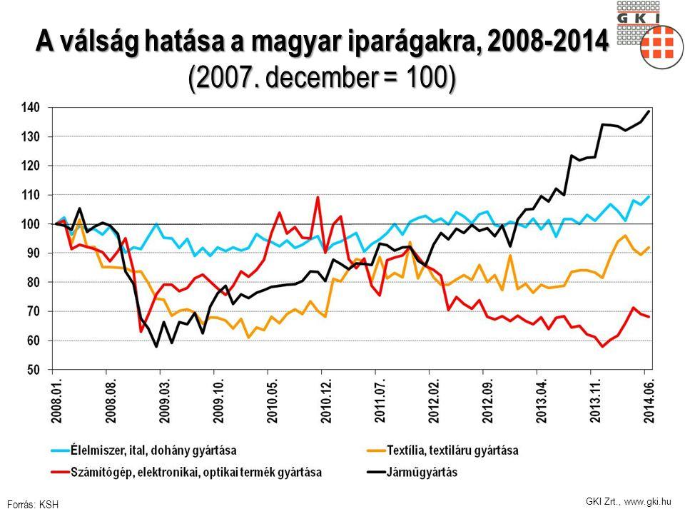 GKI Zrt., www.gki.hu A válság hatása a magyar iparágakra, 2008-2014 (2007.