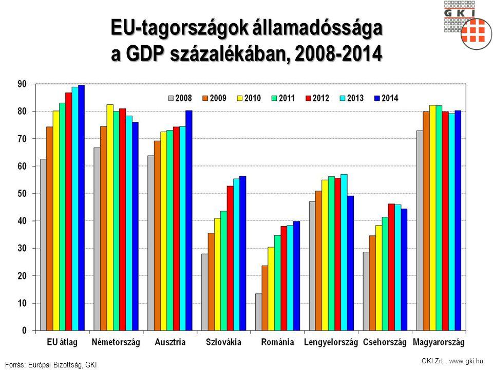 GKI Zrt., www.gki.hu EU-tagországok államadóssága a GDP százalékában, 2008-2014 Forrás: Európai Bizottság, GKI