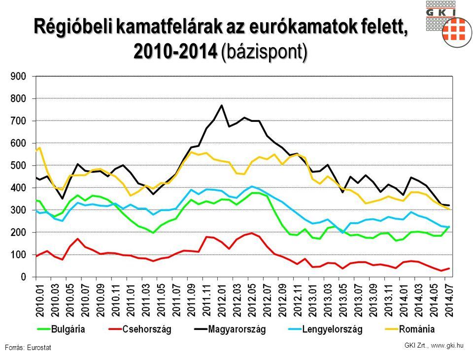 GKI Zrt., www.gki.hu Régióbeli kamatfelárak az eurókamatok felett, 2010-2014 (bázispont) Forrás: Eurostat
