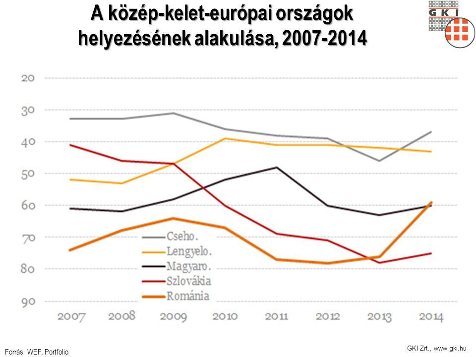 GKI Zrt., www.gki.hu A közép-kelet-európai országok helyezésének alakulása, 2007-2014 Forrás WEF, Portfolio