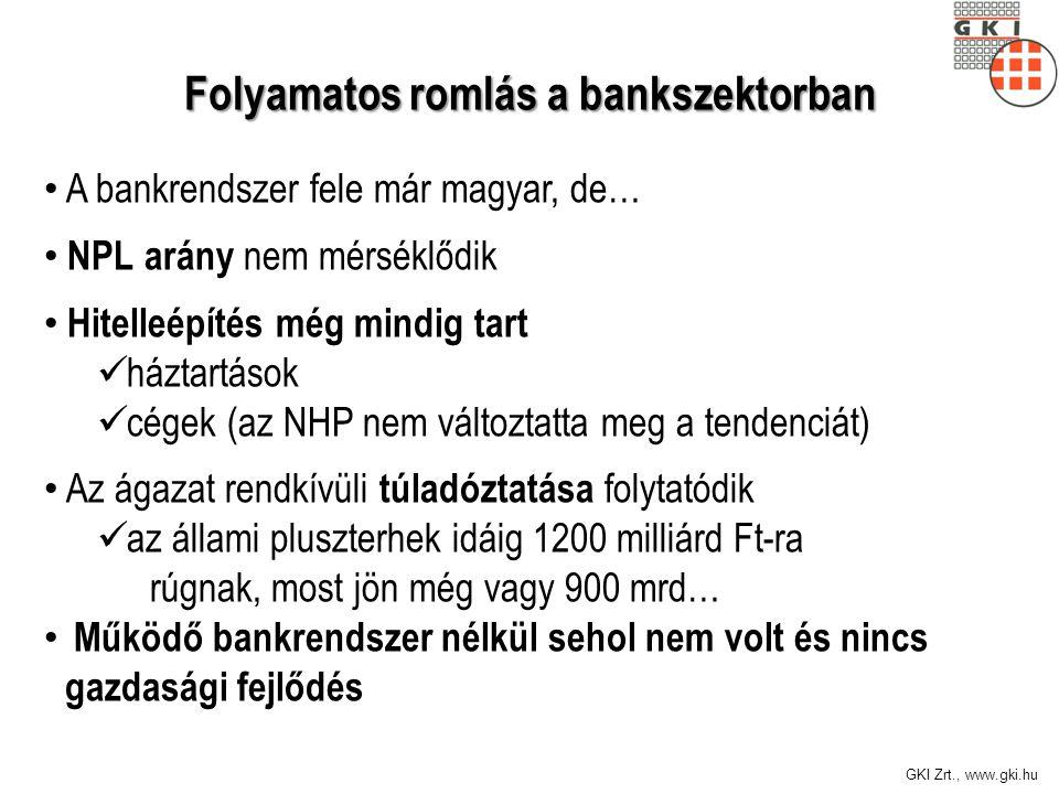 GKI Zrt., www.gki.hu Folyamatos romlás a bankszektorban A bankrendszer fele már magyar, de… NPL arány nem mérséklődik Hitelleépítés még mindig tart háztartások cégek (az NHP nem változtatta meg a tendenciát) Az ágazat rendkívüli túladóztatása folytatódik az állami pluszterhek idáig 1200 milliárd Ft-ra rúgnak, most jön még vagy 900 mrd… Működő bankrendszer nélkül sehol nem volt és nincs gazdasági fejlődés