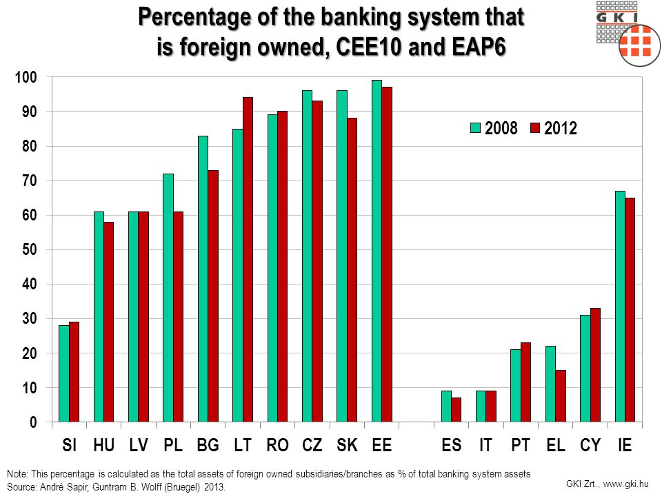 GKI Zrt., www.gki.hu Percentage of the banking system that is foreign owned, CEE10 and EAP6 Note: This percentage is calculated as the total assets of foreign owned subsidiaries/branches as % of total banking system assets Source: André Sapir, Guntram B.