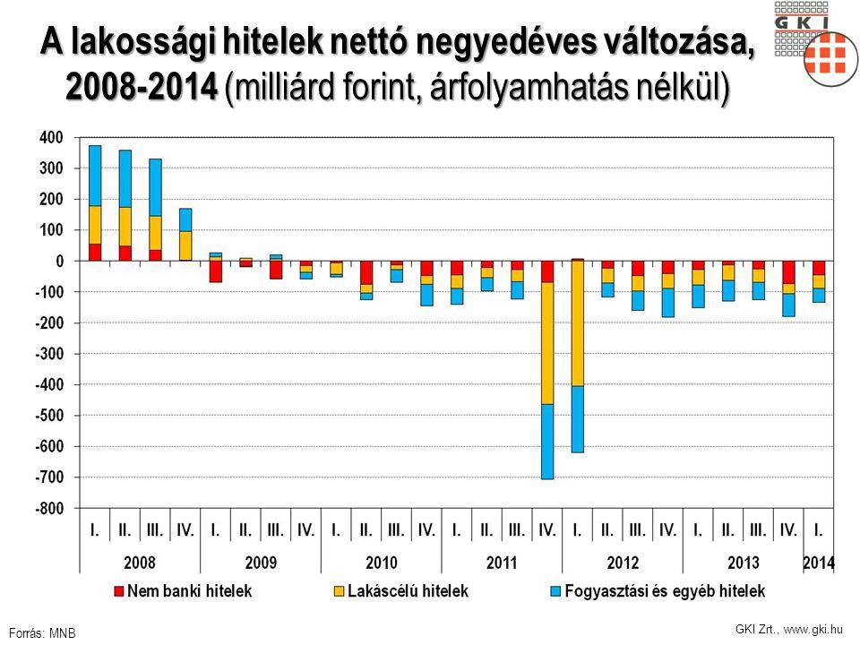 GKI Zrt., www.gki.hu A lakossági hitelek nettó negyedéves változása, 2008-2014 (milliárd forint, árfolyamhatás nélkül) Forrás: MNB