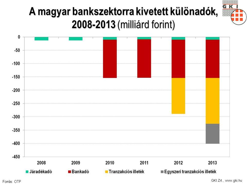 GKI Zrt., www.gki.hu A magyar bankszektorra kivetett különadók, 2008-2013 (milliárd forint) Forrás: OTP