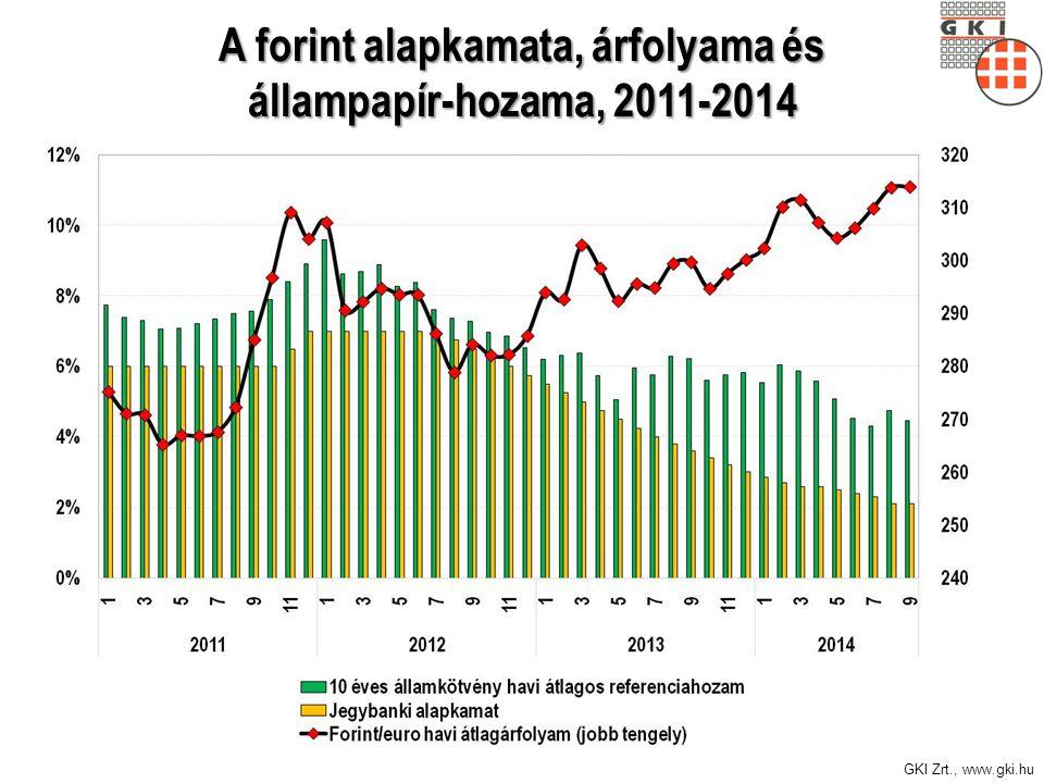GKI Zrt., www.gki.hu A forint alapkamata, árfolyama és állampapír-hozama, 2011-2014