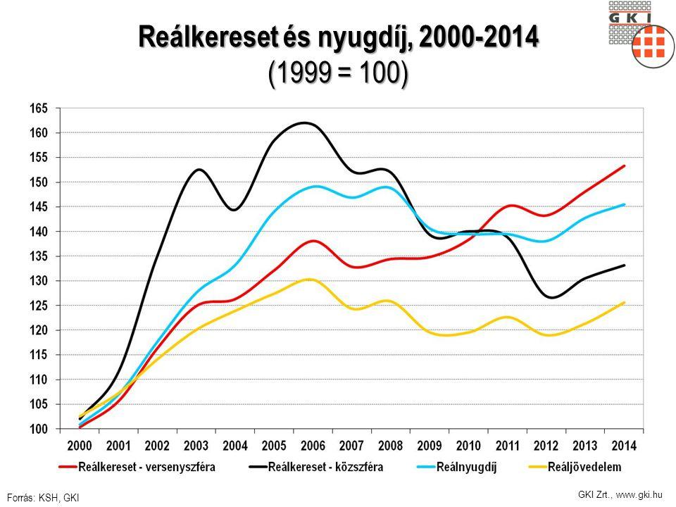 GKI Zrt., www.gki.hu Reálkereset és nyugdíj, 2000-2014 (1999 = 100) Forrás: KSH, GKI