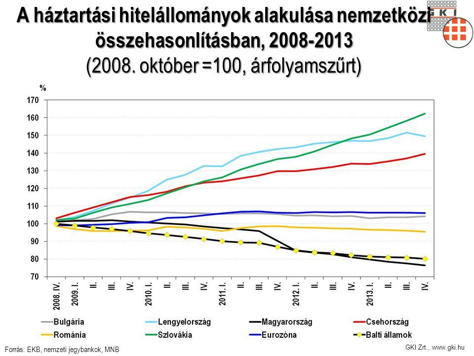 GKI Zrt., www.gki.hu A háztartási hitelállományok alakulása nemzetközi összehasonlításban, 2008-2013 (2008.
