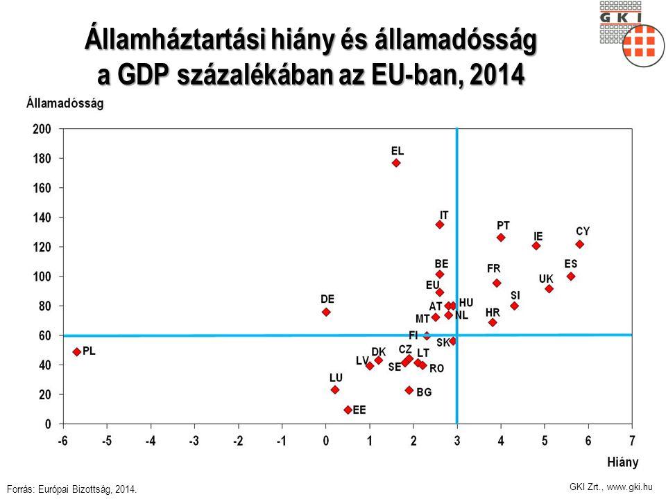 GKI Zrt., www.gki.hu Államháztartási hiány és államadósság a GDP százalékában az EU-ban, 2014 Forrás: Európai Bizottság, 2014.