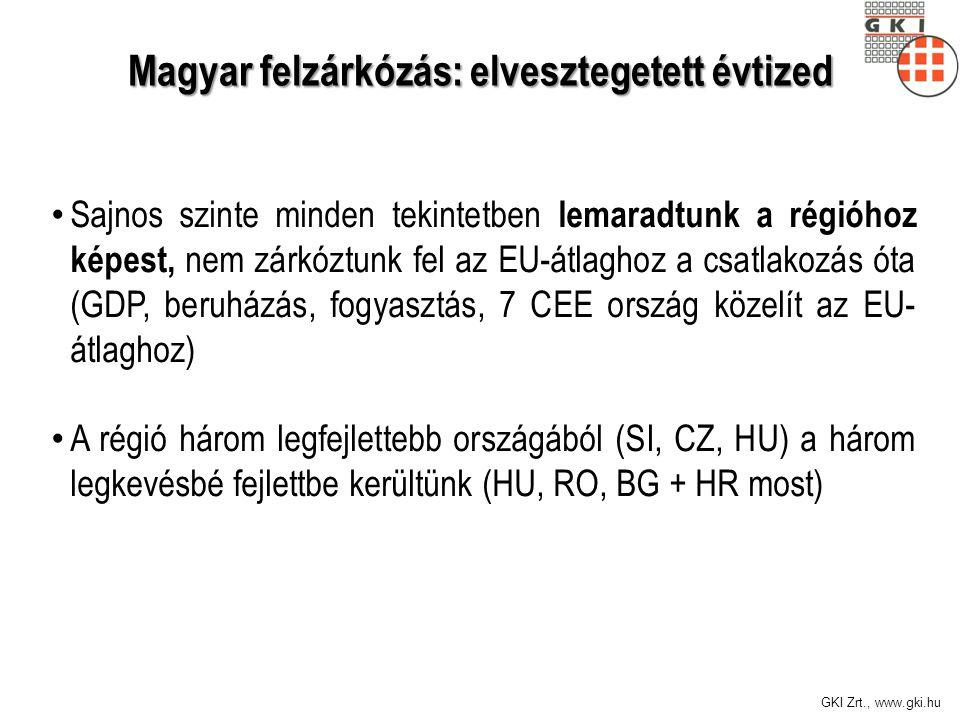 GKI Zrt., www.gki.hu Magyar felzárkózás: elvesztegetett évtized Sajnos szinte minden tekintetben lemaradtunk a régióhoz képest, nem zárkóztunk fel az EU-átlaghoz a csatlakozás óta (GDP, beruházás, fogyasztás, 7 CEE ország közelít az EU- átlaghoz) A régió három legfejlettebb országából (SI, CZ, HU) a három legkevésbé fejlettbe kerültünk (HU, RO, BG + HR most)