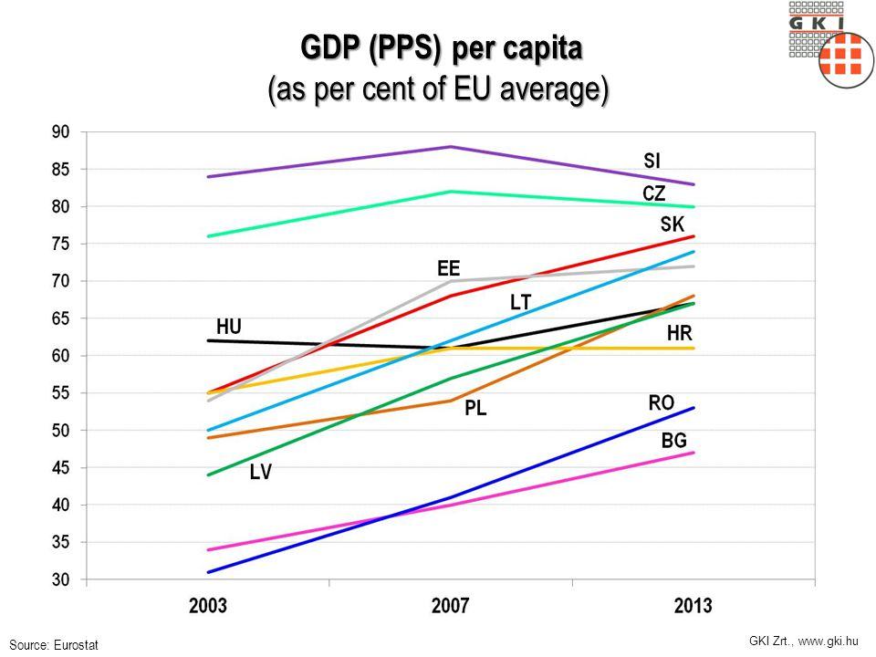 GKI Zrt., www.gki.hu Néhány közép-európai EU-tagállam növekedése, 2000-2014 (1999=100) Forrás: Európai Bizottság, GKI