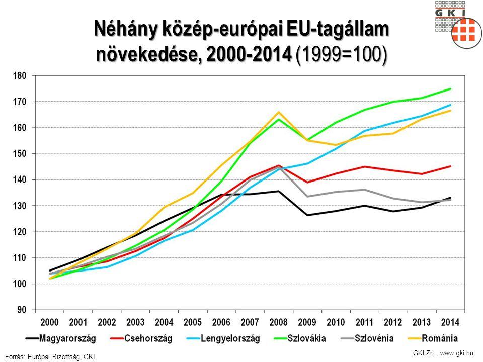 GKI Zrt., www.gki.hu Az államadósság nincs csökkenő pályán Az N-nel kezdődő hivatalok száma tart a végtelenhez Továbbra is mi finanszírozzuk a legdrágábban az adósságot 10 éves kötvény HU RO PL BG CZ 4,8% 4,5% 3,8% 3,2% 3,2% Forint árfolyama gyengül negatív hatása nagyobb, mint a rezsicsökkentés pozitívuma Az új EDP szabályok (MTO) megsértése miatt visszakerülhetünk a túlzott deficit eljárásba