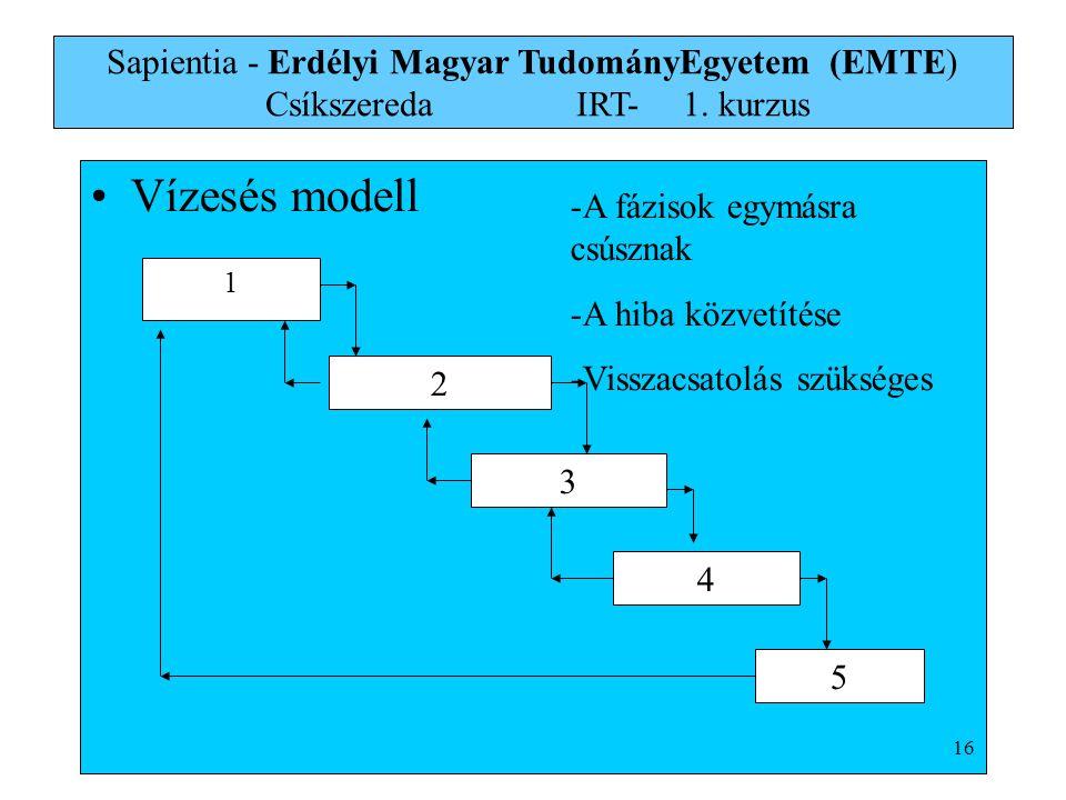 Vízesés modell 1 2 3 4 5 -A fázisok egymásra csúsznak -A hiba közvetítése -Visszacsatolás szükséges Sapientia - Erdélyi Magyar TudományEgyetem (EMTE)