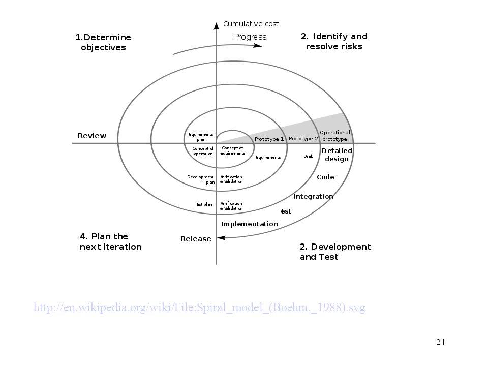 http://en.wikipedia.org/wiki/File:Spiral_model_(Boehm,_1988).svg 21