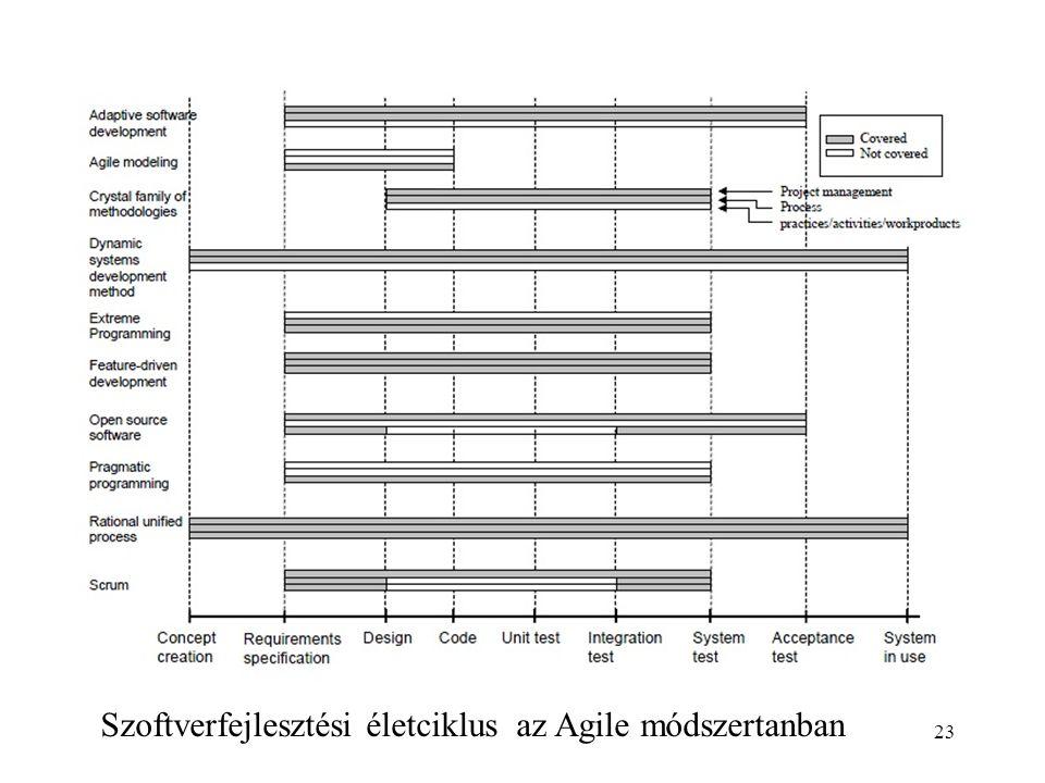 23 Szoftverfejlesztési életciklus az Agile módszertanban