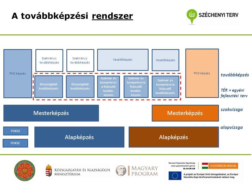 A továbbképzési rendszer Alapképzés Mesterképzés Alapképzés Szakirányú továbbképzés Közszolgálati továbbképzés Szakmai és kompetencia fejlesztő tovább