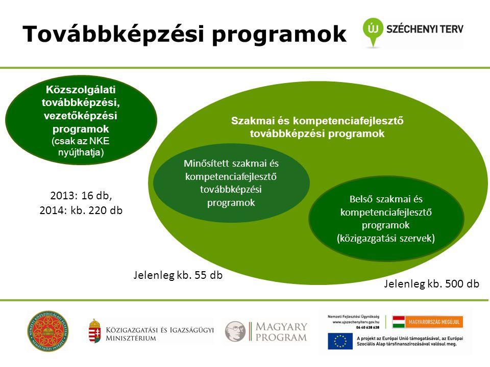 Továbbképzési programok Közszolgálati továbbképzési, vezetőképzési programok (csak az NKE nyújthatja) Szakmai és kompetenciafejlesztő továbbképzési pr