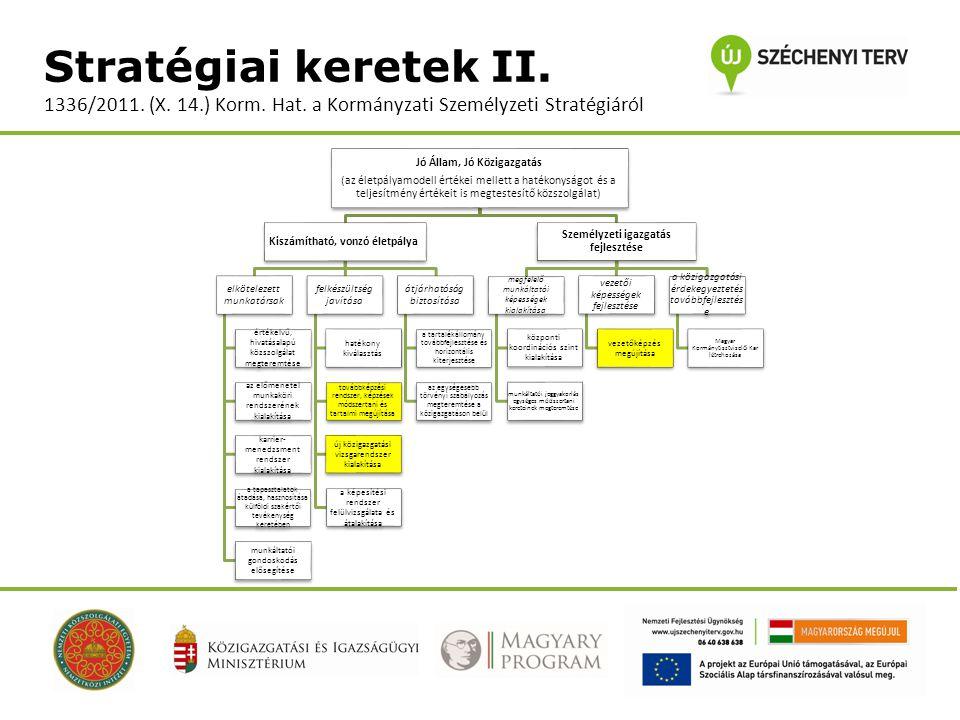 Stratégiai keretek II. 1336/2011. (X. 14.) Korm. Hat. a Kormányzati Személyzeti Stratégiáról Jó Állam, Jó Közigazgatás (az életpályamodell értékei mel