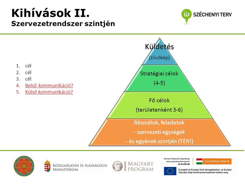 Küldetés (Jövőkép) Stratégiai célok (4-5) Fő célok (területenként 3-6) Részcélok, feladatok - szervezeti egységek - és egyének szintjén (TÉR!) 1.cél 2