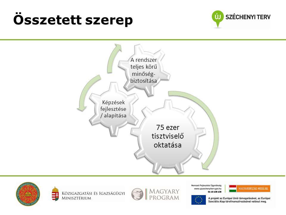 Összetett szerep 75 ezer tisztviselő oktatása Képzések fejlesztése / alapítása A rendszer teljes körű minőség- biztosítása
