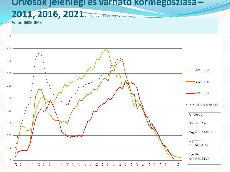 Orvosok jelenlegi és várható kormegoszlása – 2011, 2016, 2021. ( Forrás : EEKH, EMK ) Forrás : EEKH, EMK. Forrás : EEKH, EMK