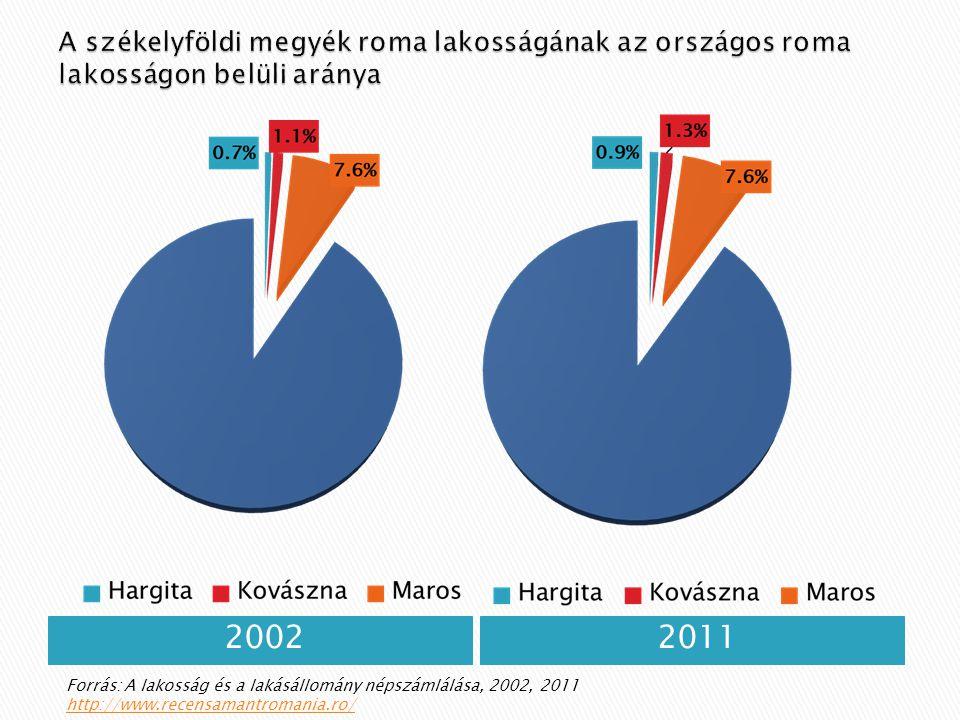 20022011 Forrás: A lakosság és a lakásállomány népszámlálása, 2002, 2011 http://www.recensamantromania.ro/