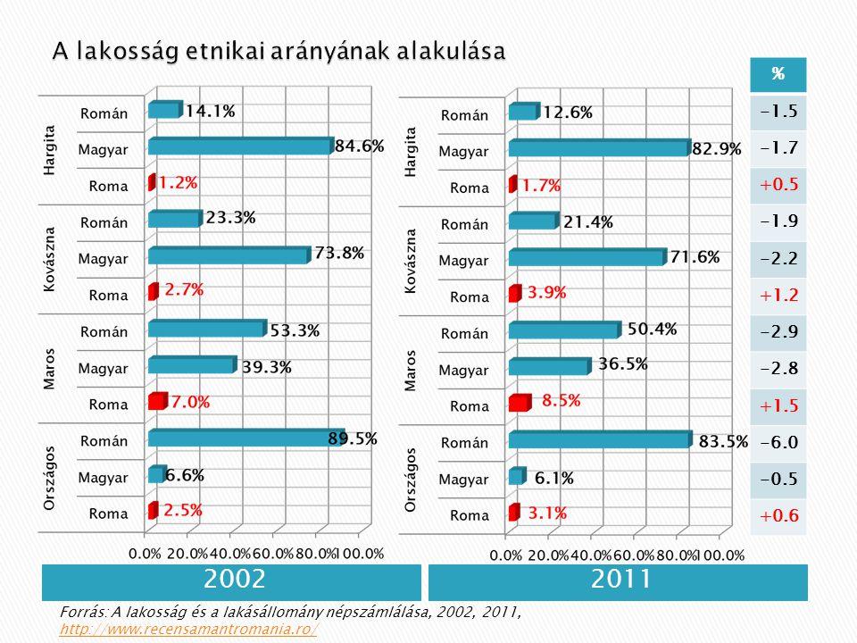 20022011 % -1.5 -1.7 +0.5 -1.9 -2.2 +1.2 -2.9 -2.8 +1.5 -6.0 -0.5 +0.6 Forrás: A lakosság és a lakásállomány népszámlálása, 2002, 2011, http://www.recensamantromania.ro/ http://www.recensamantromania.ro/
