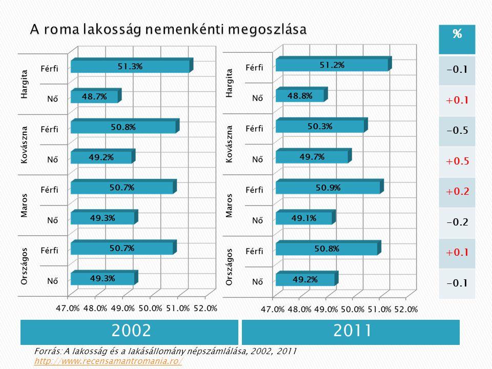 20022011 % -0.1 +0.1 -0.5 +0.5 +0.2 -0.2 +0.1 -0.1 Forrás: A lakosság és a lakásállomány népszámlálása, 2002, 2011 http://www.recensamantromania.ro/