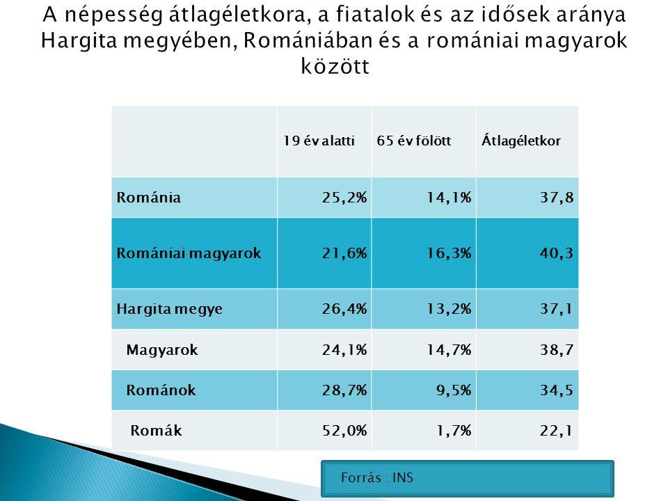 19 év alatti65 év fölöttÁtlagéletkor Románia25,2%14,1%37,8 Romániai magyarok21,6%16,3%40,3 Hargita megye26,4%13,2%37,1 Magyarok24,1%14,7%38,7 Románok28,7%9,5%34,5 Romák52,0%1,7%22,1 Forrás : INS