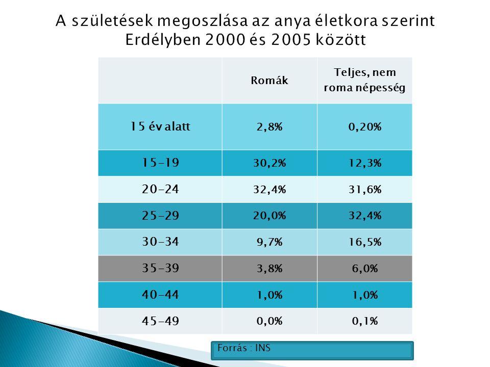Romák Teljes, nem roma népesség 15 év alatt 2,8%0,20% 15-19 30,2%12,3% 20-24 32,4%31,6% 25-29 20,0%32,4% 30-34 9,7%16,5% 35-39 3,8%6,0% 40-44 1,0% 45-49 0,0%0,1% Forrás : INS