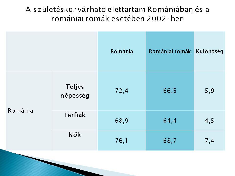 RomániaRomániai romákKülönbség Románia Teljes népesség 72,466,55,9 Férfiak 68,964,44,5 Nők 76,168,77,4