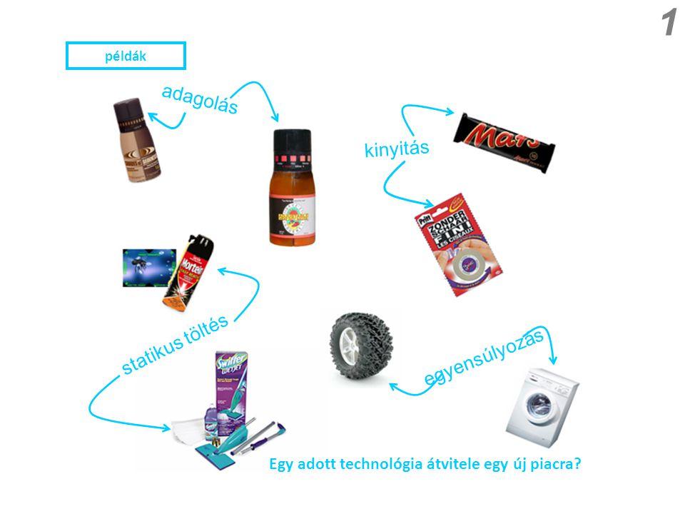 adagolás statikus töltés kinyitás egyensúlyozás Egy adott technológia átvitele egy új piacra? 1 példák