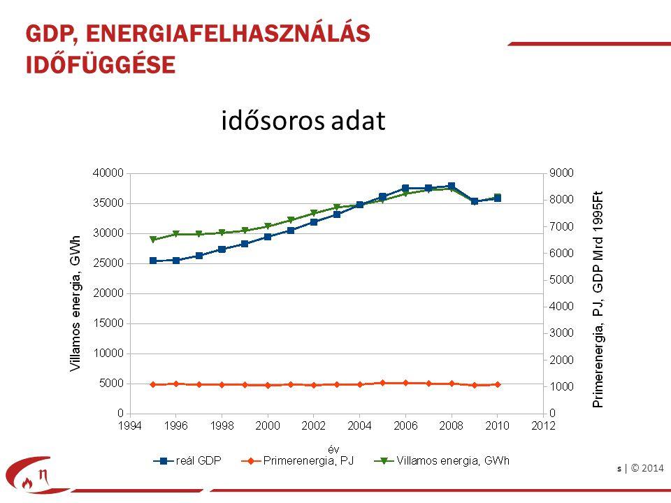 Energiatervezés | © 2014 GDP, ENERGIAFELHASZNÁLÁS IDŐFÜGGÉSE idősoros adat