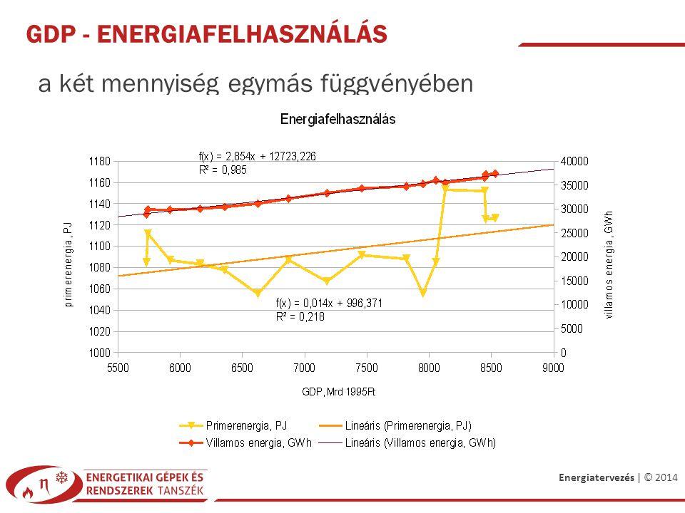 Energiatervezés | © 2014 GDP - ENERGIAFELHASZNÁLÁS a két mennyiség egymás függvényében