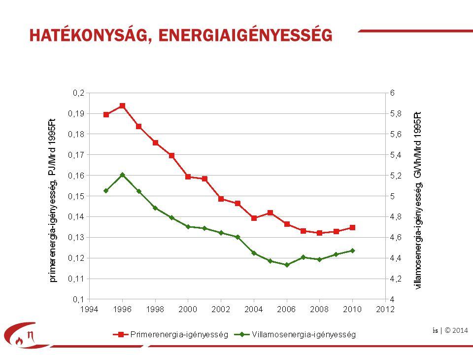 Energiatervezés | © 2014 HATÉKONYSÁG, ENERGIAIGÉNYESSÉG