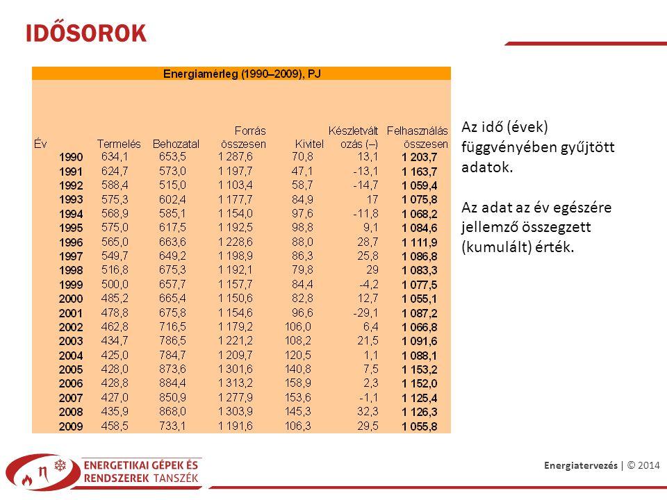 Energiatervezés | © 2014 IDŐSOROK Az idő (évek) függvényében gyűjtött adatok.