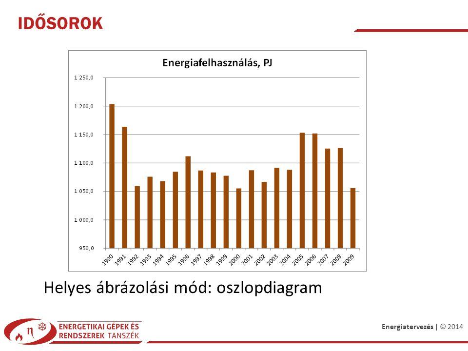 Energiatervezés | © 2014 IDŐSOROK Helyes ábrázolási mód: oszlopdiagram