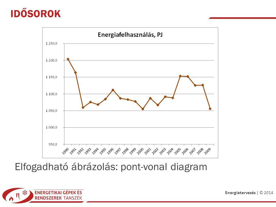Energiatervezés | © 2014 IDŐSOROK Elfogadható ábrázolás: pont-vonal diagram