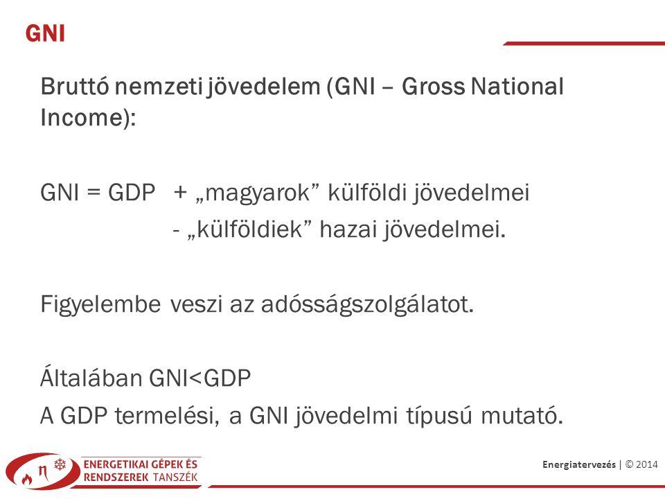 Energiatervezés | © 2014 GDP: NOMINÁL ÉS REÁL ÉRTÉK A nominál és reál érték közötti kapcsolat: árindex
