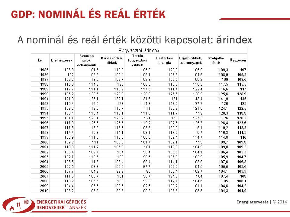Energiatervezés | © 2014 GDP: NOMINÁL ÉS REÁL ÉRTÉK