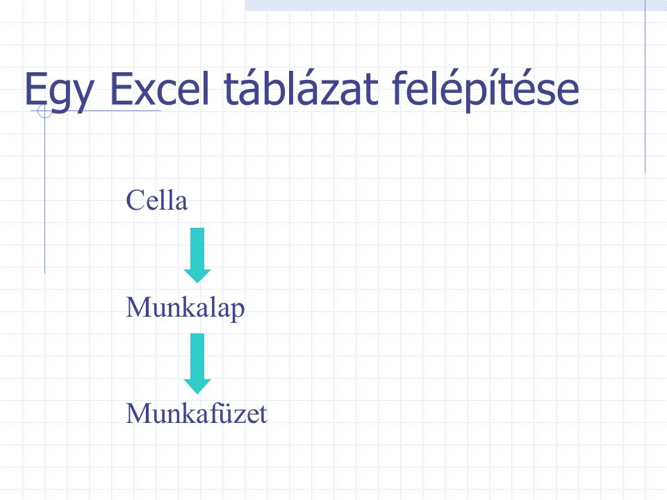 Egy Excel táblázat felépítése Cella Munkalap Munkafüzet