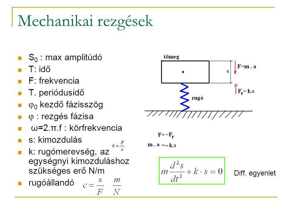Mechanikai rezgések S 0 : max amplitúdó T: idő F: frekvencia T. periódusidő  0 kezdő fázisszög  : rezgés fázisa ω=2.π.f : körfrekvencia s: kimozdulá