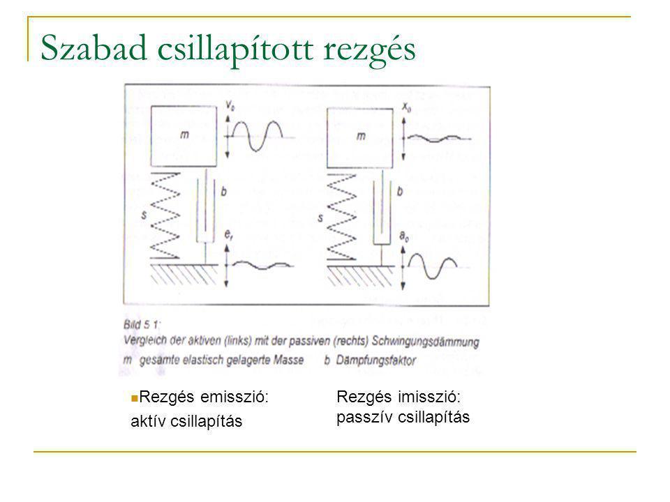 Szabad csillapított rezgés Rezgés emisszió: aktív csillapítás Rezgés imisszió: passzív csillapítás