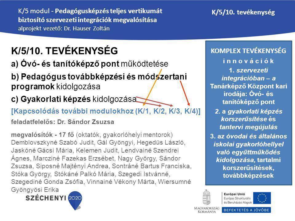 KOMPLEX TEVÉKENYSÉG i n n o v á c i ó k 1. szervezeti integrációban – a Tanárképző Központ kari irodája: Óvó- és tanítóképző pont 2. a gyakorlati képz